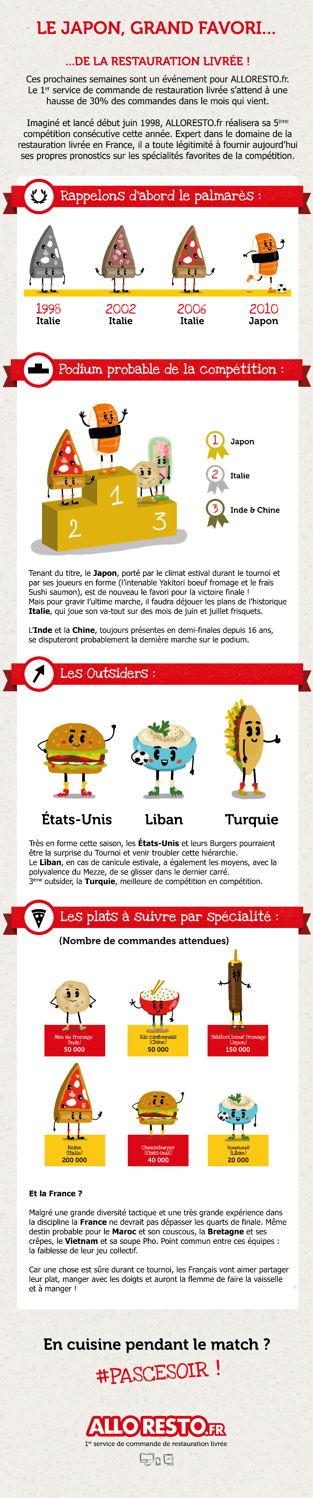Infographie Alloresto