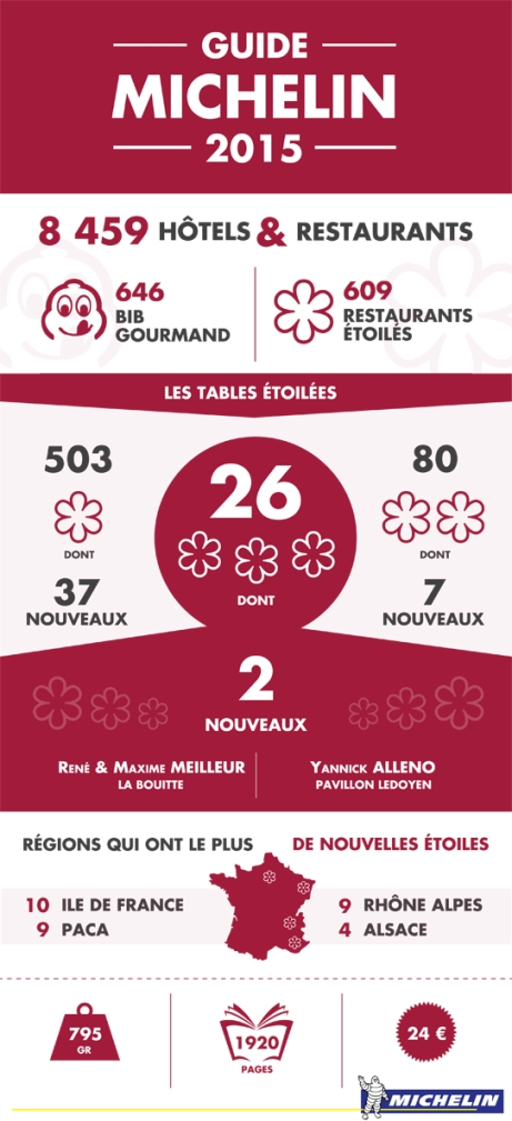 L'infographie du Guide Michelin 2015