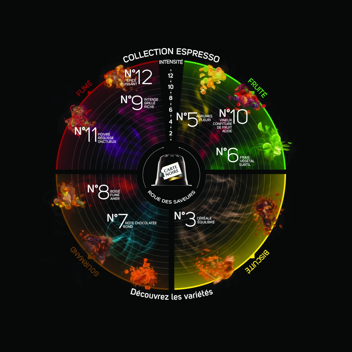 La roue des Saveurs Carte Noire